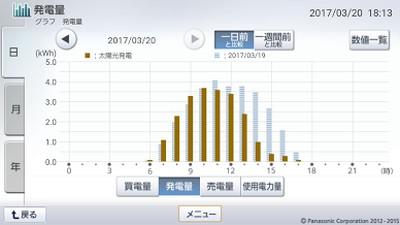 170320_グラフ