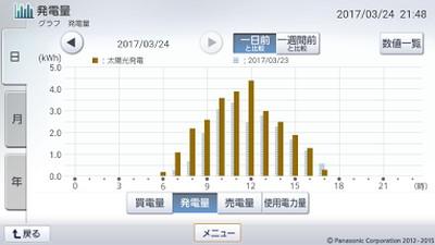 170324_グラフ