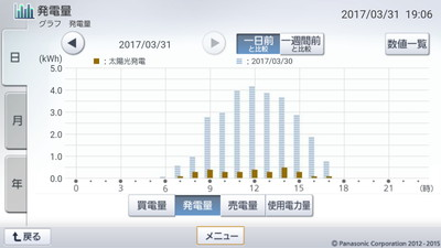 170331_グラフ