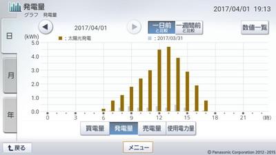 170401_グラフ