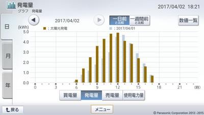 170402_グラフ