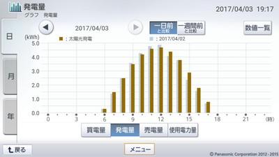 170403_グラフ