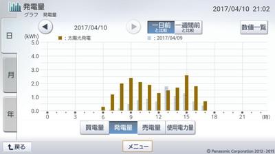 170410_グラフ