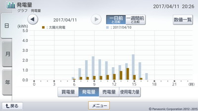170411_グラフ