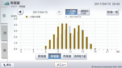 170413_グラフ
