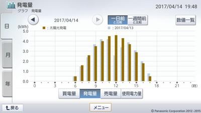 170414_グラフ