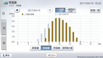 170415_グラフ