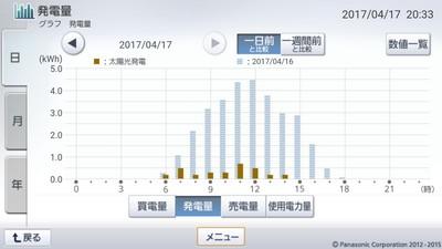 170417_グラフ