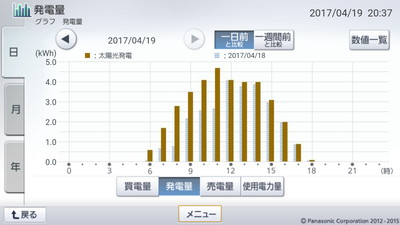 170419_グラフ