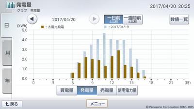 170420_グラフ