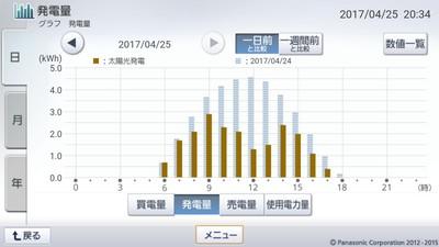 170425_グラフ