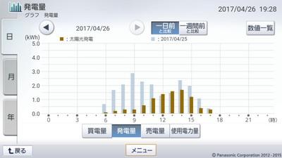 170426_グラフ