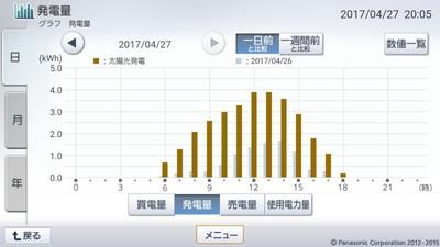 170427_グラフ