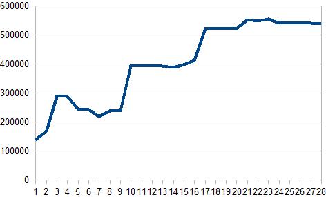 2017年2月収支グラフ