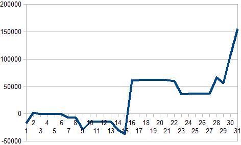 2017年3月収支グラフ