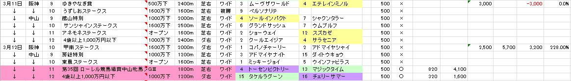 17/03/12 投票結果