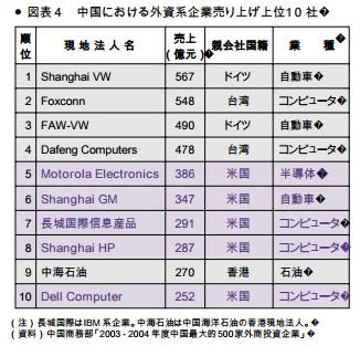 2017-3-12中国の外資系企業上位10社