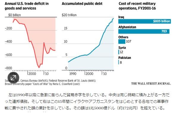 2017-3-18アメリカの貿易赤字・債務・軍事費