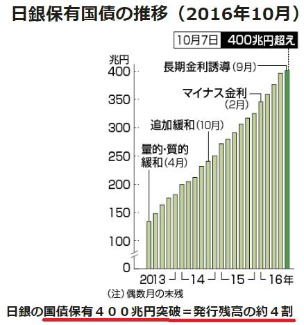 2017-4-17日銀保有国債