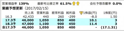 3004 神栄 四季報オンライン業績