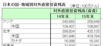 日本の国・地域別対外直接投資残高