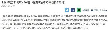 news1月の訪日客24%増 春節効果で中国33%増