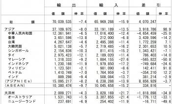 平成28年12月分貿易統計(確速)