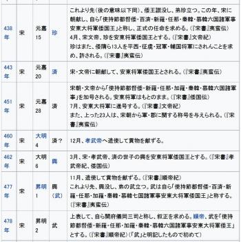 wiki倭の五王