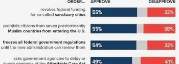 tokトランプの大統領令に関する世論調査結果
