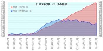 日米のマネタリーベース推移