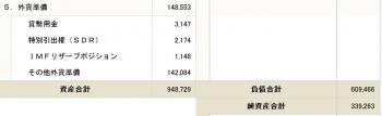 平成27年末現在本邦対外資産負債残高