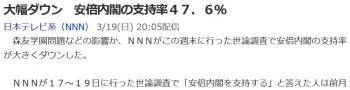 news大幅ダウン 安倍内閣の支持率47.6%