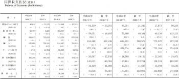 国際収支状況28-27