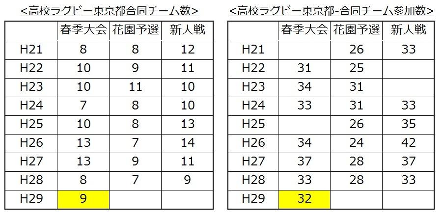東京都高体連ラグビー合同チーム数H29春