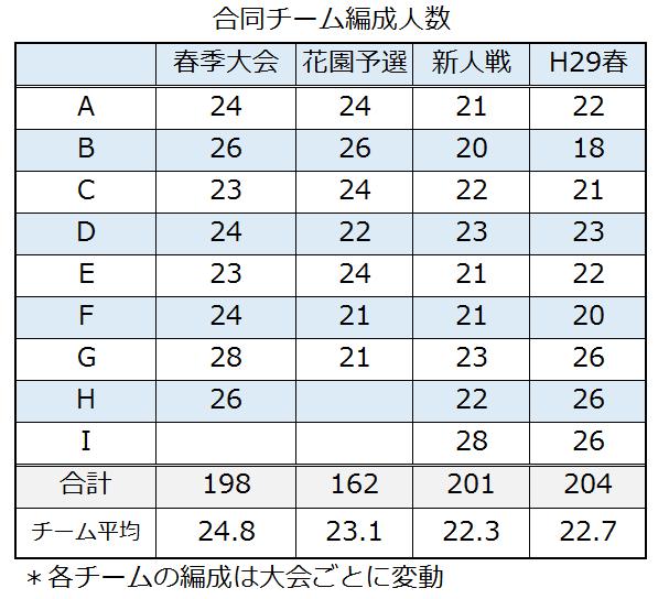 H29春更新合同チーム人数編成