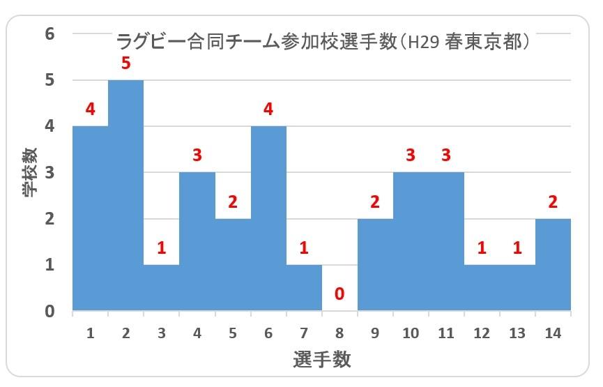 H29春東京合同チーム参加校選手数
