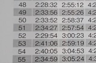 s2016年度マラソンランキング速報