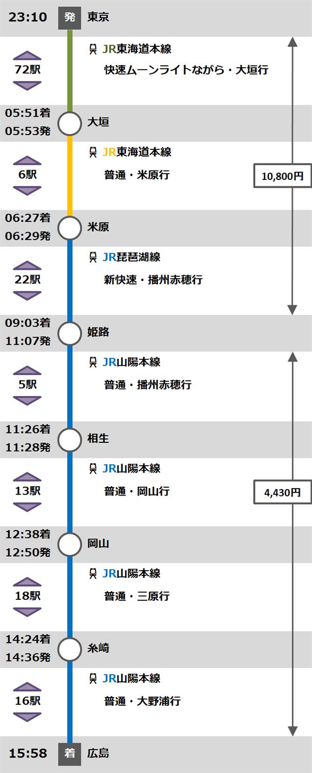広島旅程①