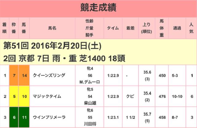 京都牝馬ステークス2017競走成績
