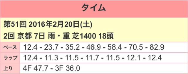 京都牝馬ステークス2017ラップ