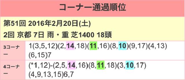 京都牝馬ステークス2017位置取り