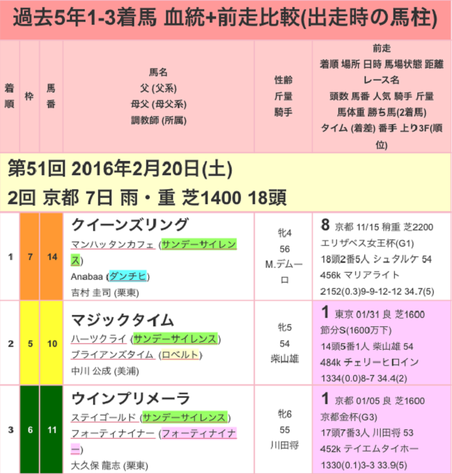 京都牝馬ステークス2017過去