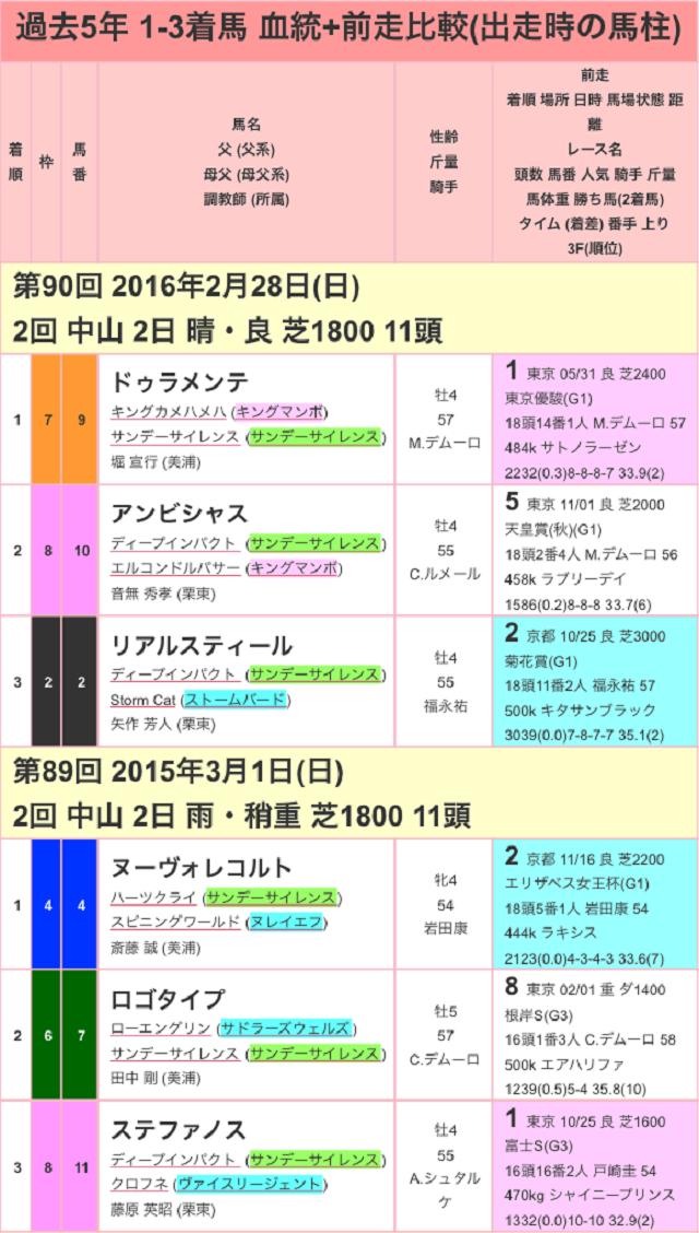 中山記念2017過去01