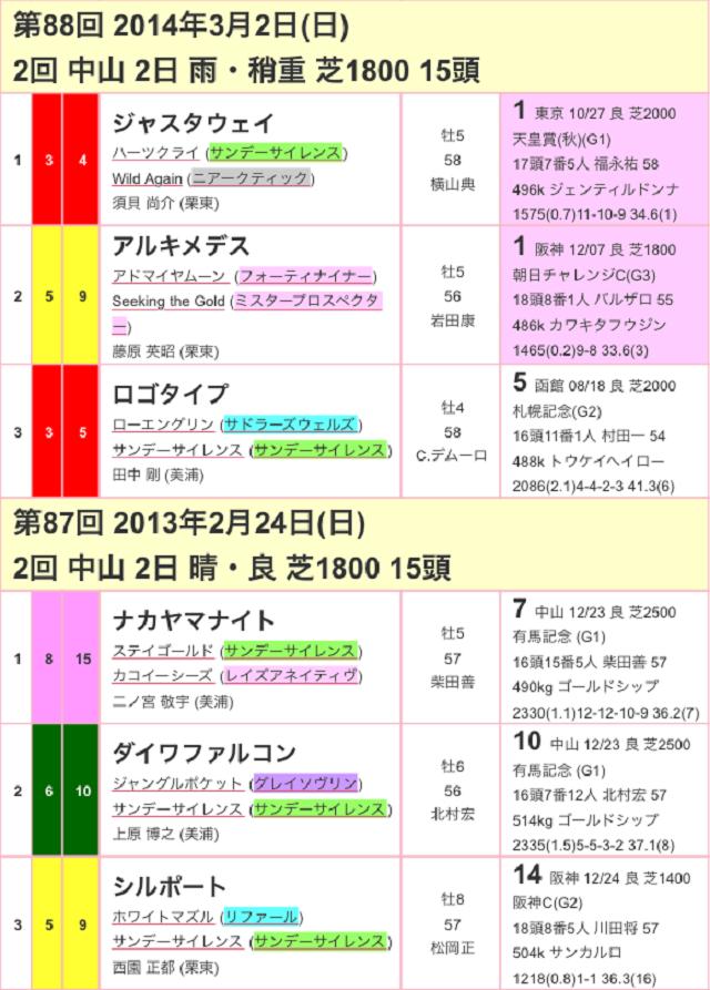 中山記念2017過去02