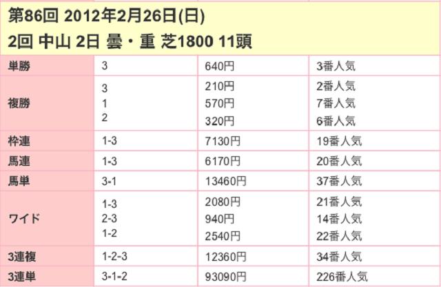 中山記念2017配当03