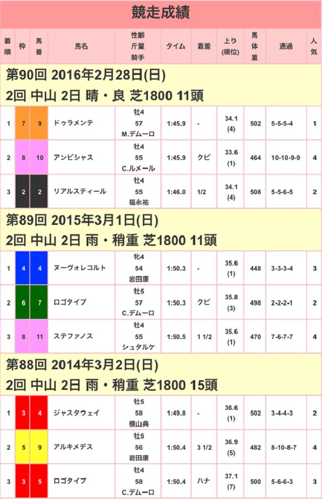 中山記念2017競走成績01