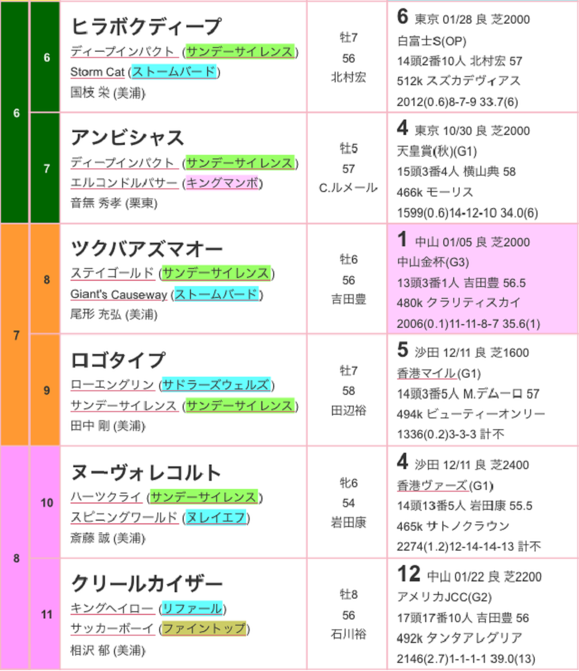 中山記念2017出馬表02