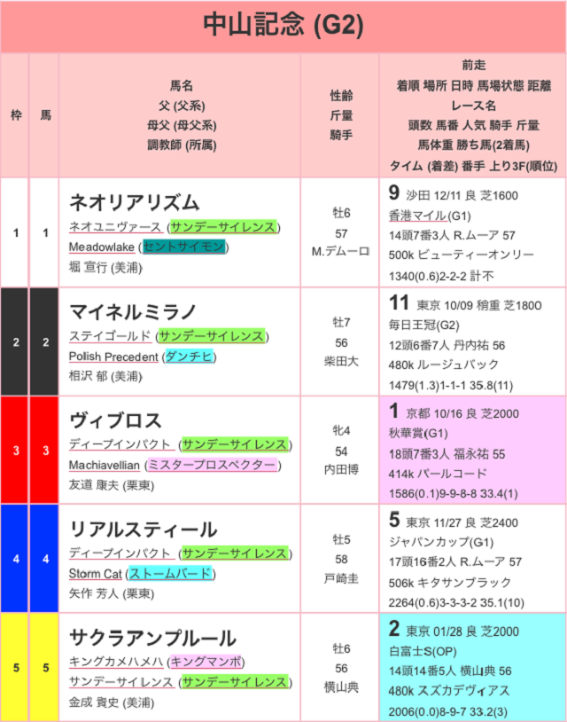 中山記念2017出馬表01
