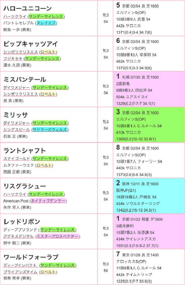 チューリップ賞2017特別登録02