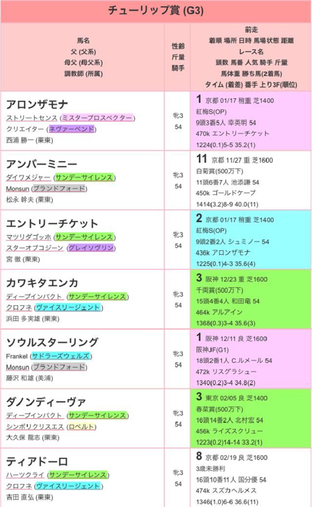 チューリップ賞2017特別登録01
